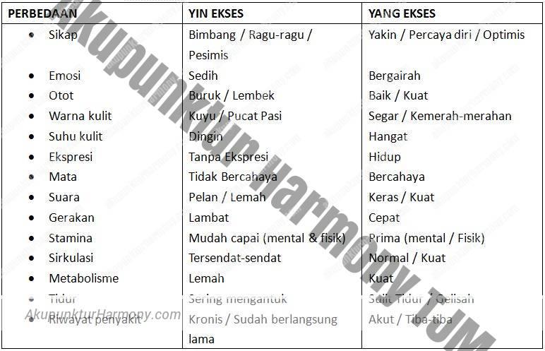 diagnosis yin yang